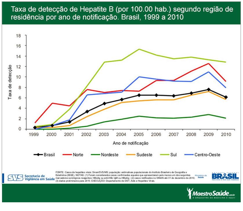 Hebatite-B-TaxadeDeteccaoporRegiao