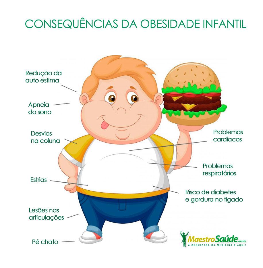 Obesidade Infantil afeta milhares de crianças no Brasil e no Mundo.