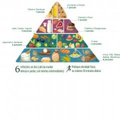 Nova piramide Nutricional