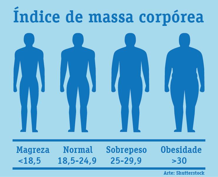 Tabela IMC (Índice de Massa Corporal)