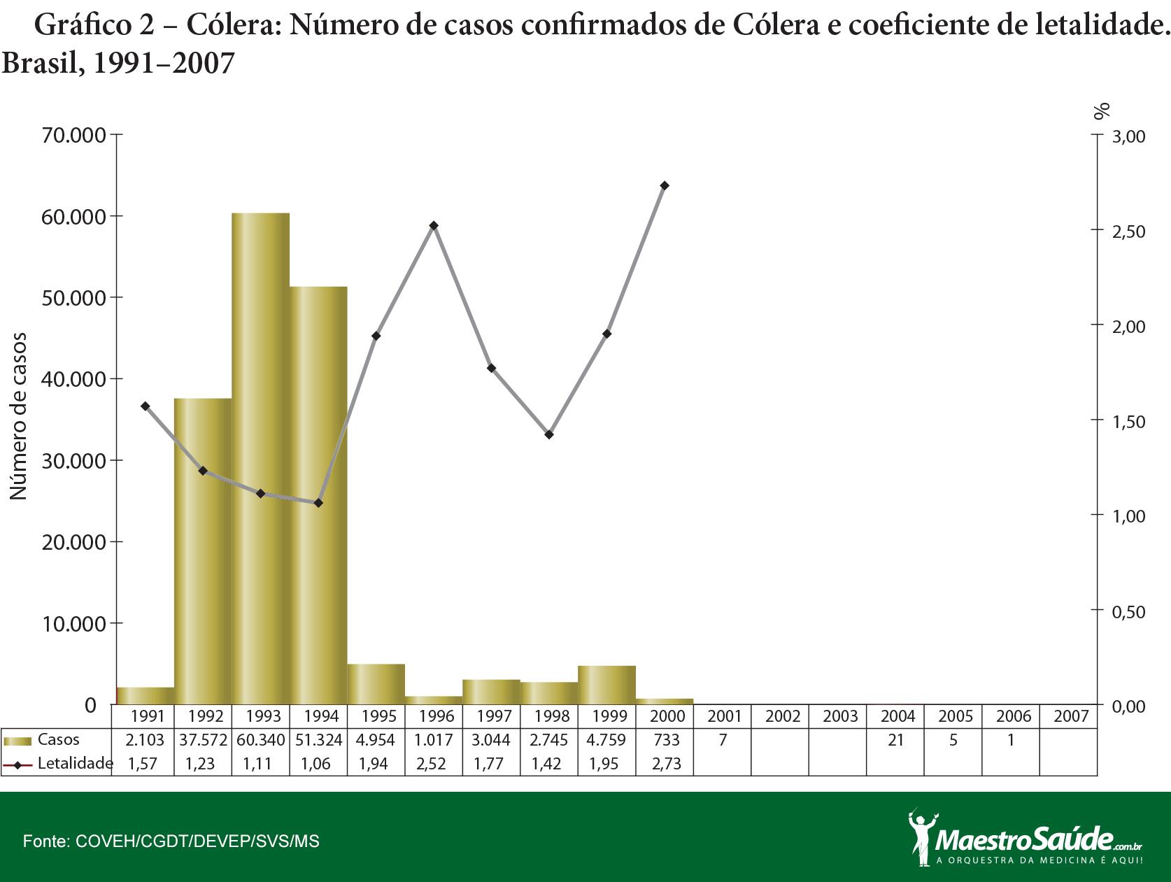 grafico2-colera
